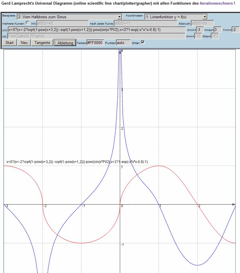Beispielbilder zum Universal Diagramm Plotter (Gerd Lamprecht)