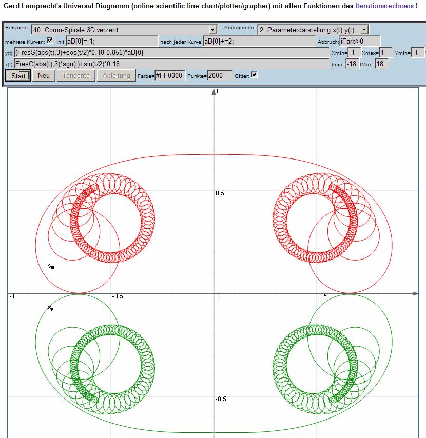 Beispielbilder Zum Universal Diagramm Plotter  Gerd Lamprecht